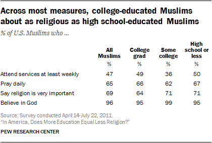 Across most measures, college-educated Muslims about as religious as high school-educated Muslims