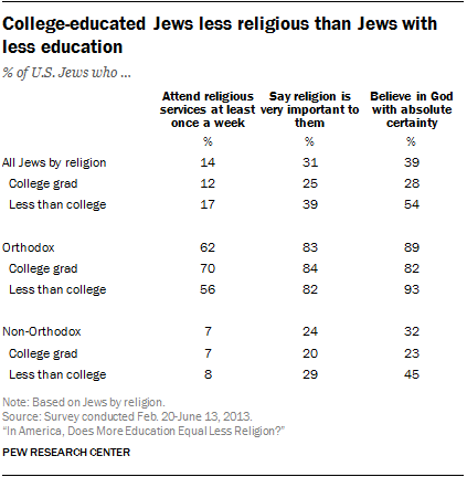 College-educated Jews less religious than Jews with less education