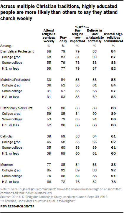 Across multiple Christian traditions, highly educated people are more likely than others to say they attend church weekly