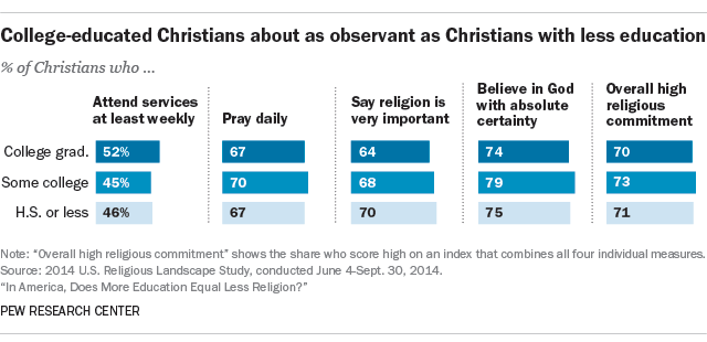 College-educated Christians about as observant as Christians with less education