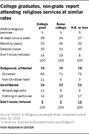 College graduates, non-grads report attending religious services at similar rates