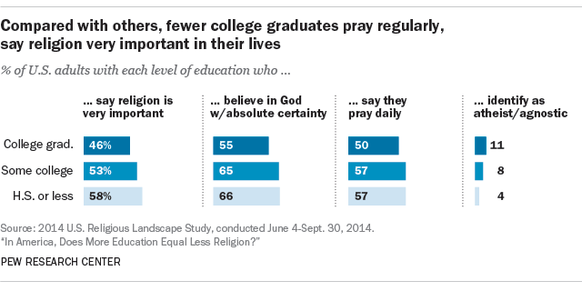Compared with others, fewer college graduates pray regularly, say religion very important in their lives