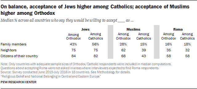 On balance, acceptance of Jews higher among Catholics; acceptance of Muslims higher among Orthodox