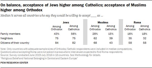 On balance, acceptance of Jews higher among Catholics; acceptance of Muslims higher among Orthodox