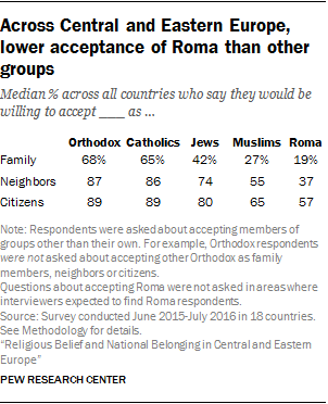 Across Central and Eastern Europe, lower acceptance of Roma than other groups