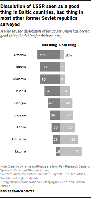 Dissolution of USSR seen as a good thing in Baltic countries, bad thing in most other former Soviet republics surveyed