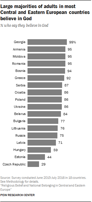 Large majorities of adults in most Central and Eastern European countries believe in God
