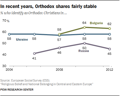 In recent years, Orthodox shares fairly stable