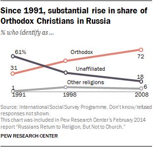 Since 1991, substantial rise in share of Orthodox Christians in Russia