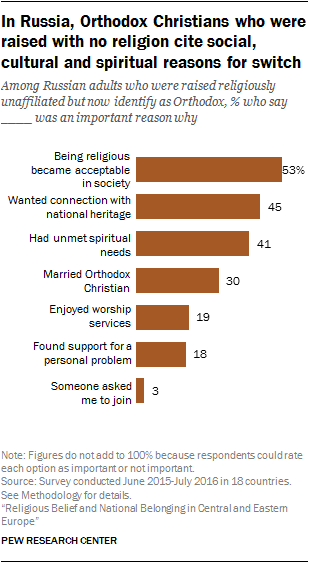 In Russia, Orthodox Christians who were raised with no religion cite social, cultural and spiritual reasons for switch