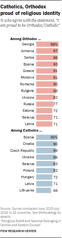 Catholics, Orthodox proud of religious identity