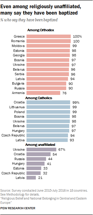 Even among religiously unaffiliated, many say they have been baptized