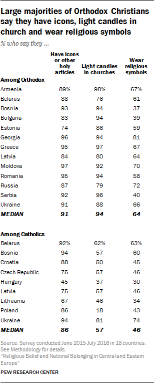 Large majorities of Orthodox Christians say they have icons, light candles in church and wear religious symbols