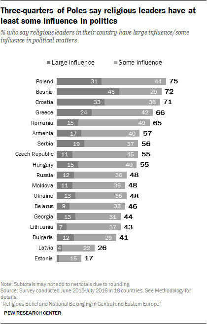 Three-quarters of Poles say religious leaders have at least some influence in politics