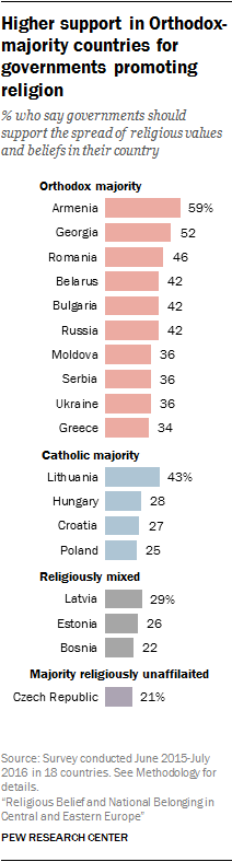 Higher support in Orthodox-majority countries for governments promoting religion