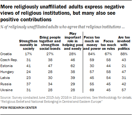 More religiously unaffiliated adults express negative views of religious institutions, but many also see positive contributions