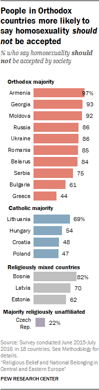 People in Orthodox countries more likely to say homosexuality should not be accepted