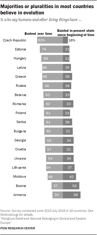Majorities or pluralities in most countries believe in evolution