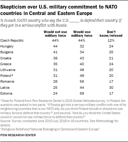 Skepticism over U.S. military commitment to NATO countries in Central and Eastern Europe