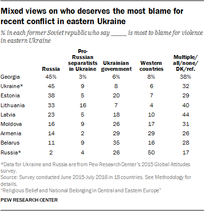 Mixed views on who deserves the most blame for recent conflict in eastern Ukraine