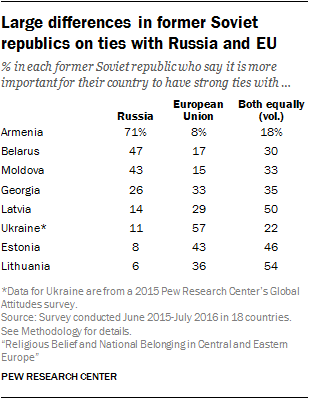 Large differences in former Soviet republics on ties with Russia and EU