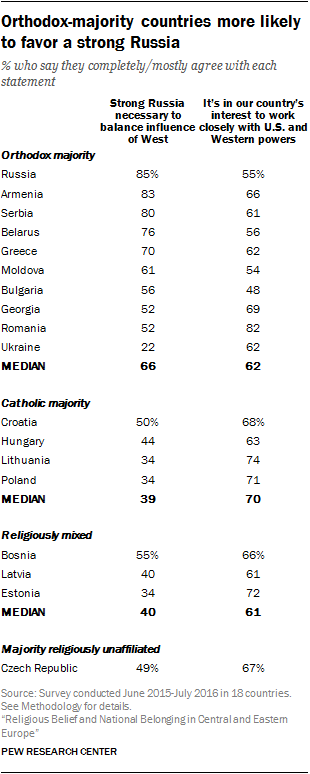 Orthodox-majority countries more likely to favor a strong Russia