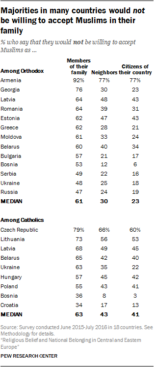 Majorities in many countries would not be willing to accept Muslims in their family