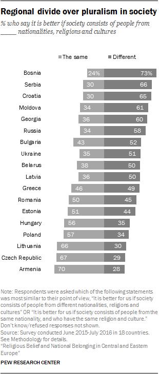 Regional divide over pluralism in society