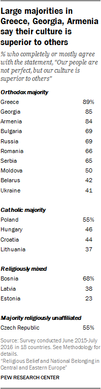 Large majorities in Greece, Georgia, Armenia say their culture is superior to others