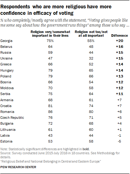 Respondents who are more religious have more confidence in efficacy of voting