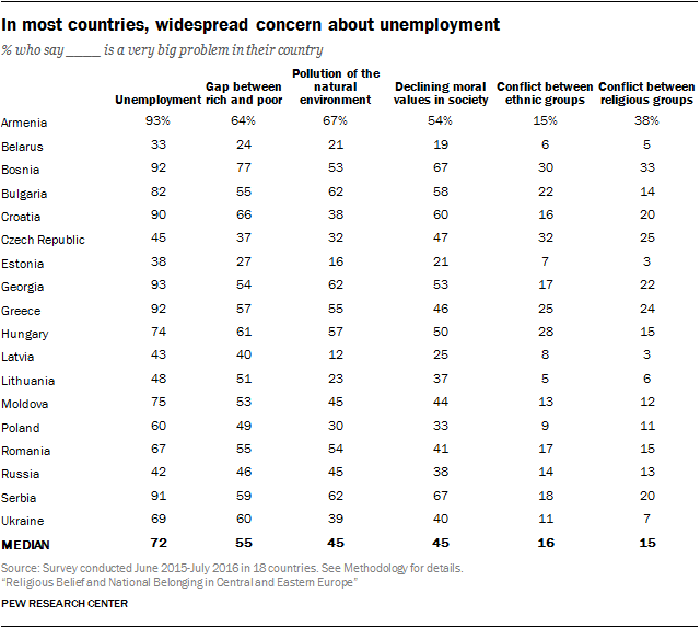 In most countries, widespread concern about unemployment