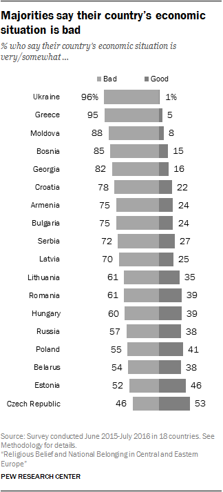 Majorities say their country's economic situation is bad