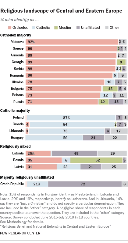 Religious landscape of Central and Eastern Europe