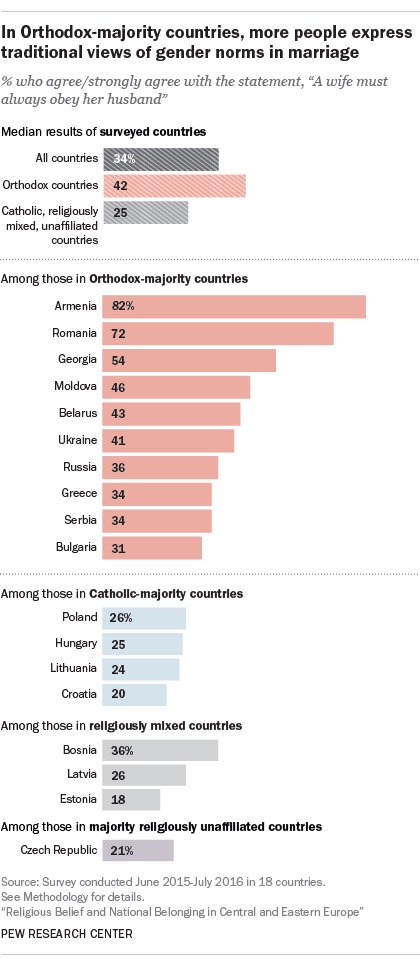 In Orthodox-majority countries, more people express traditional views of gender norms in marriage