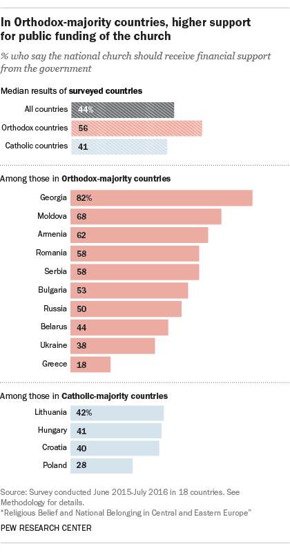 In Orthodox-majority countries, higher support for public funding of the church