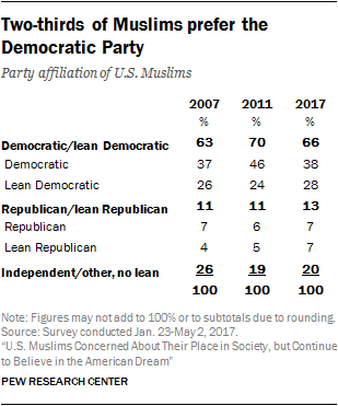 Two-thirds of Muslims prefer the Democratic Party