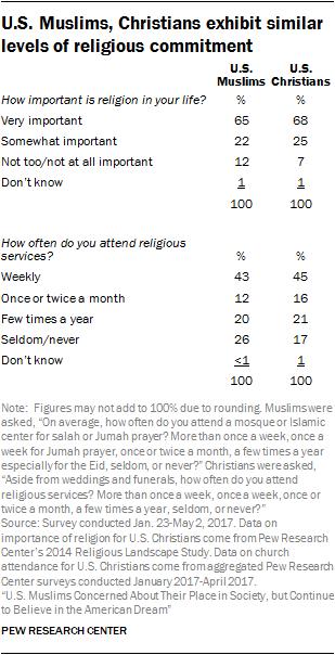 U.S. Muslims, Christians exhibit similar levels of religious commitment