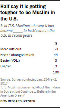 Half say it is getting tougher to be Muslim in the U.S.