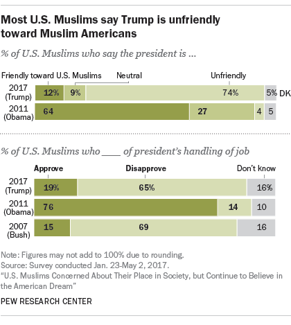 Most U.S. Muslims say Trump is unfriendly toward Muslim Americans