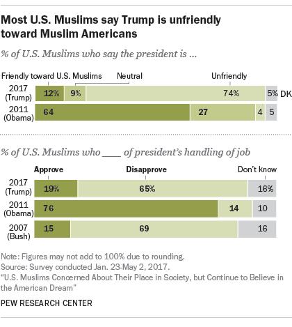 Most U.S. Muslims say Trump is unfriendly toward Muslim Americans