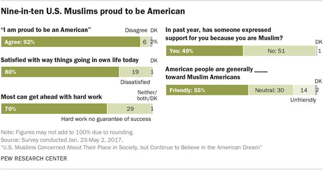 Nine-in-ten Muslims proud to be American