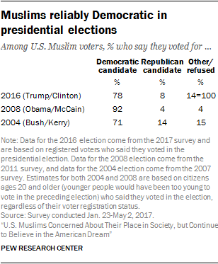 Muslims reliably Democratic in presidential elections