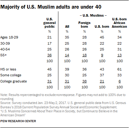 Majority of U.S. Muslim adults are under 40