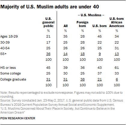 Majority of U.S. Muslim adults are under 40