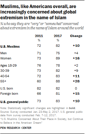 Muslims, like Americans overall, are increasingly concerned about global extremism in the name of Islam