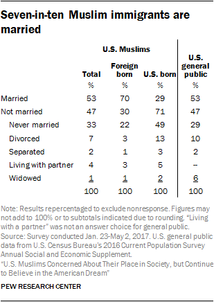 Seven-in-ten Muslim immigrants are married