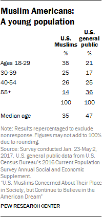 Muslim Americans: A young population