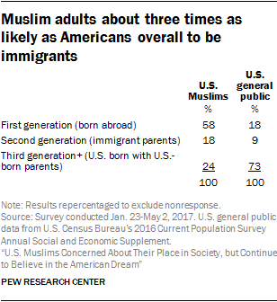 Muslim adults about three times as likely as Americans overall to be immigrants