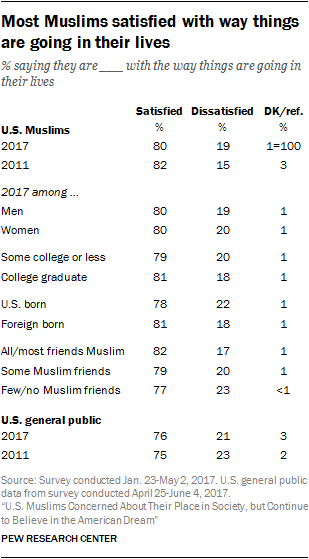Most Muslims satisfied with way things are going in their lives