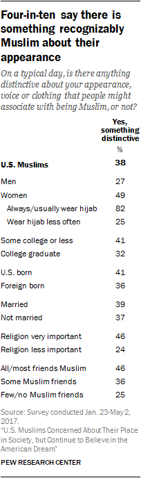 Four-in-ten say there is something recognizably Muslim about their appearance